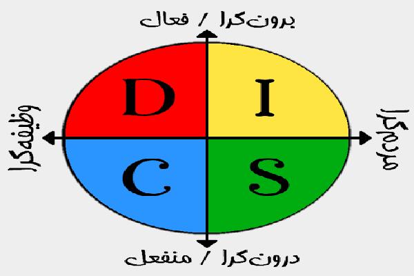 رفتارشناسی دیسک چیست